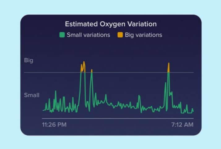 Fitbit geschatte zuurstofvariatie: SpO2, slaapapneu en zuurstof in het bloed uitgelegd